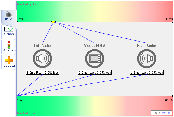 MyConnection Server Manual   What is a IPTV Test?