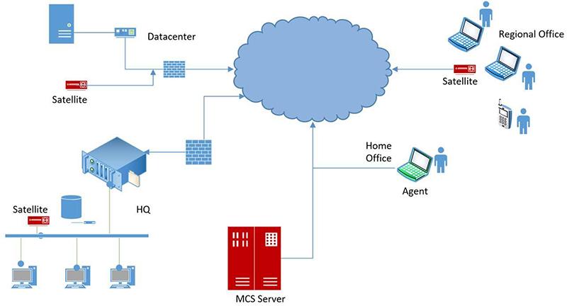 Dish 500 Setup Diagram - Schematic Diagrams